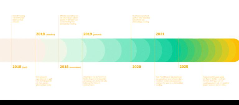 Next Food Chain, circulaire economie, illustratie, branding, grafisch ontwerp, Antwerp, Antwerpen, Branding agency, Bond Beter Leefmilieu, infographic, infografiek, tijdslijn, timeline